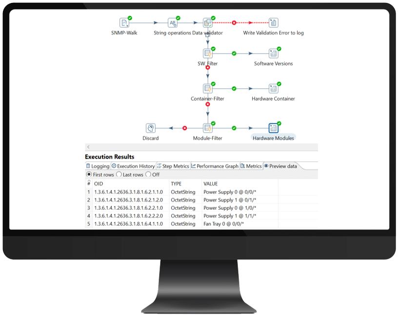 Vereinfachter ETL-Prozess zur Ermittlung von Inventar-Daten aus einer SNMP-MIB.